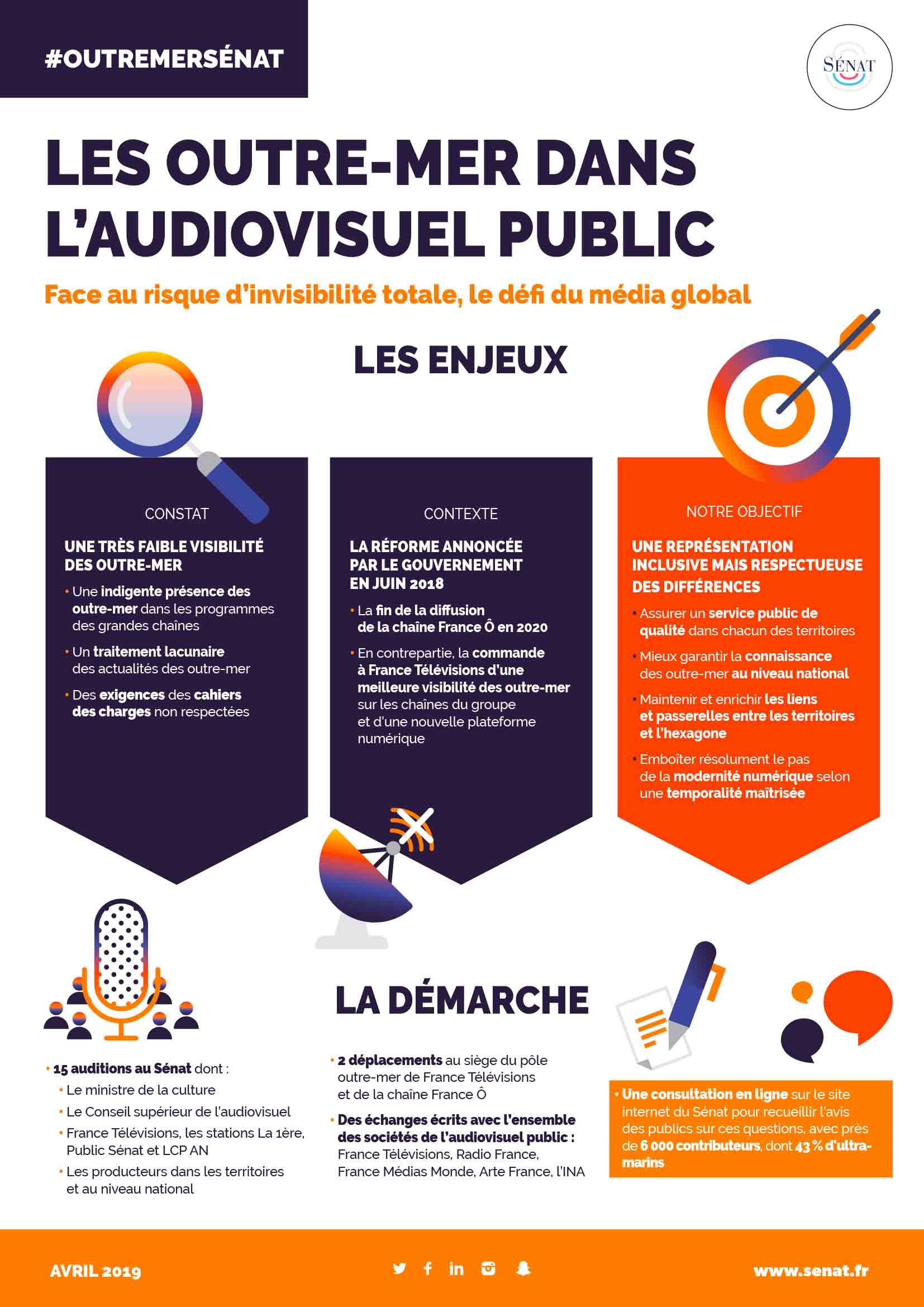 infographie rapport audiovisuel public délégation sénatoriale outre-mer
